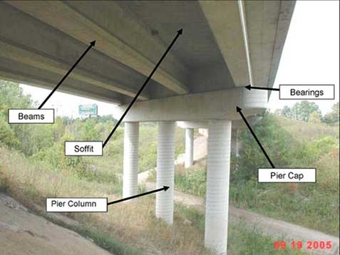 Bridge components assessed during an inspection