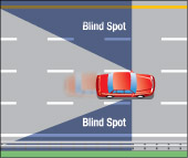the blind spots for a car