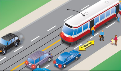 a vehicle stopped the required two metres behind the rear doors of a stopped streetcar