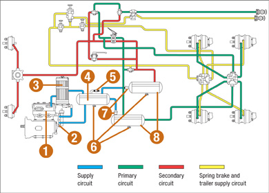 Bendix Air Valves Diagram on freightliner columbia wiring schematic