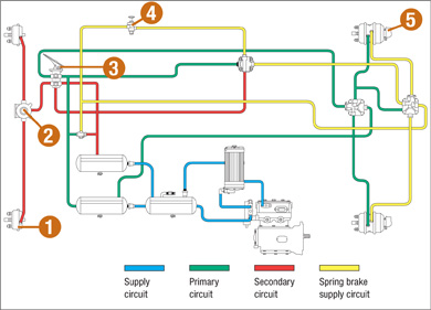 Air Brake System Diagram http://www.mto.gov.on.ca/english/handbook/airbrake/section12-6-0.shtml