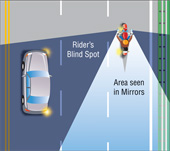 Diagram of rider's blind spot in the rear-view mirrors