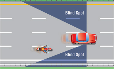 Diagram of rider's blind spot on highway