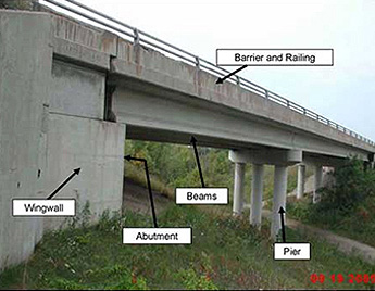 Beams, soffit, pier column, pier cap and bearings labelled underneath a bridge