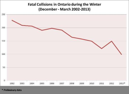 Graphic image showing a graph charting a 52 per cent drop in winter time fatal collisions on all roads across the province from 2002 to 2013