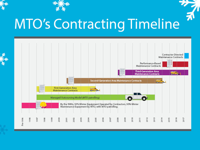 Graphic image showing a timeline of how MTO has changed its contracts. By the 1980s, MTO and contractors both did 50 per cent of Winter Equipment Operations. The first generation of Area Maintenance Contracts (AMCs) started in 1996, lasting till 2006, while the managed outsourcing model with MTO patrolling continued in some areas until 2013. Second generation AMCs were in place between 2002 and 2015 and Third-generation AMCs in place since 2009. In 2015 a revised performance-based maintenance contract was put into place.