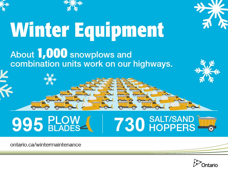 Graphic image showing a large number of combination units, tow plows and hoppers, symbolizing the almost 1,000 snowplows and combinations units that work on Ontario's highways. Specficially there are 958 plow blades and 697 salt/sand hoppers.