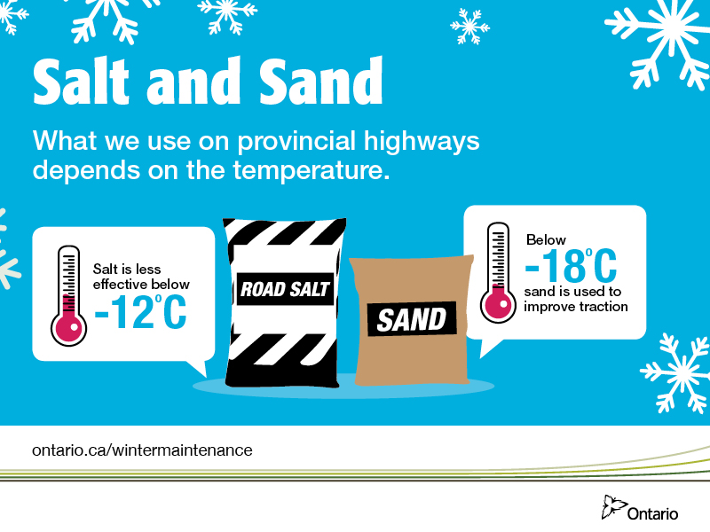 Graphic image of two thermometers showing that road salt becomes less effective below -12 degrees, and that sand is used below -18 degrees to improve traction.