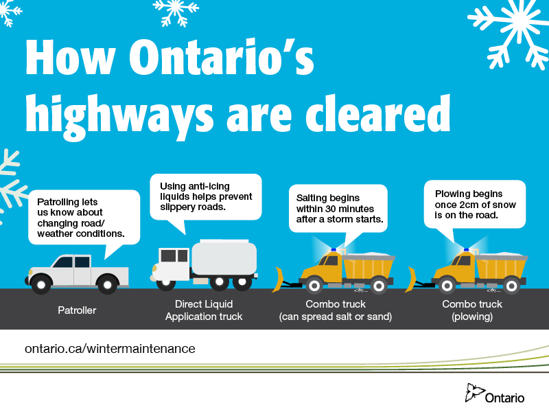 Winter Highway Maintenance: Equipment, Materials and Technology