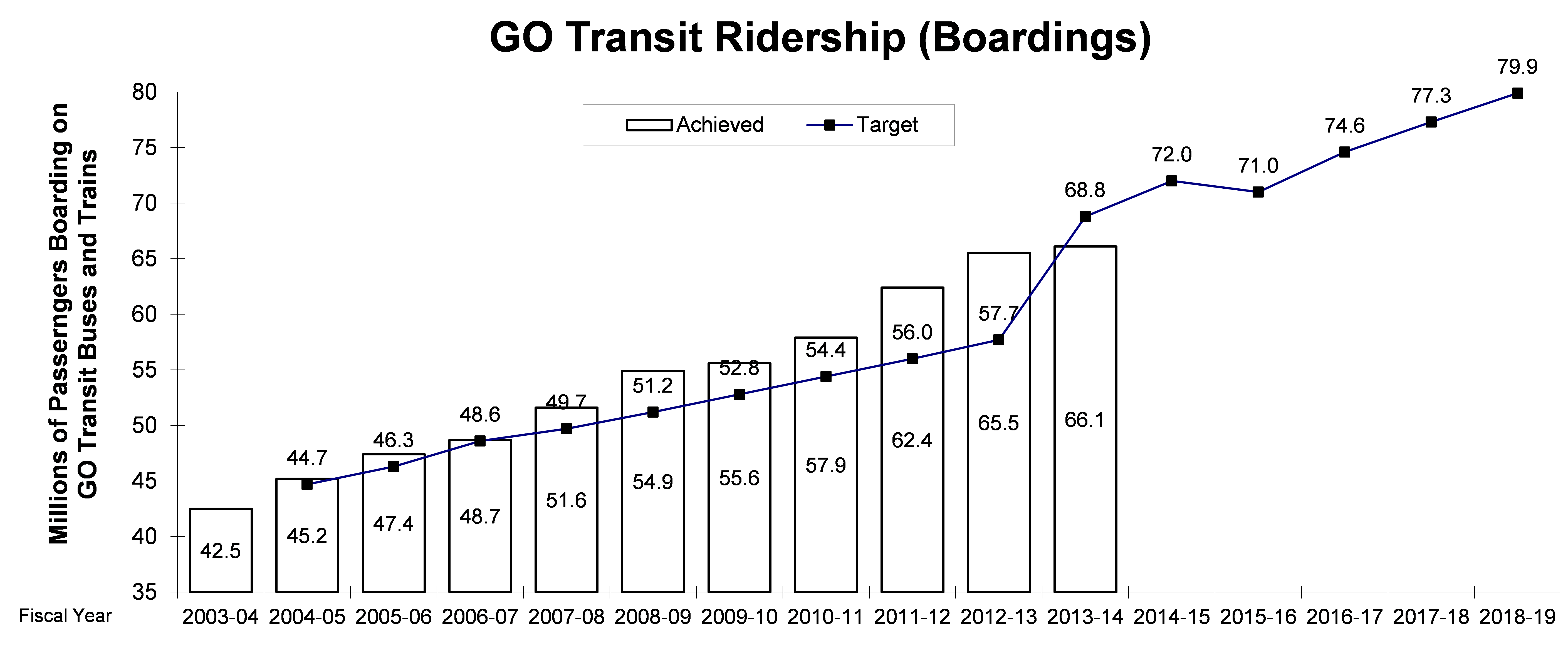 GO Transit Ridership (Boardings)