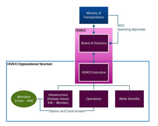 HSRCO Governance Structure