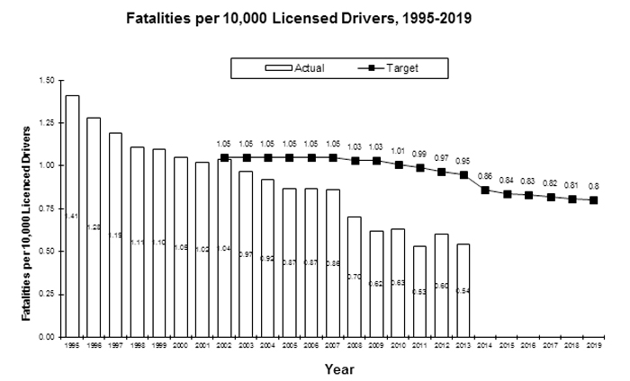 Fatalities per 10,000 drivers