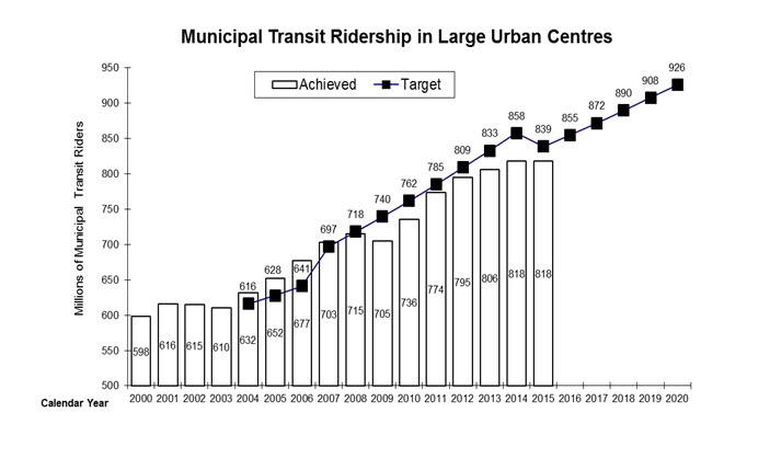 Municipal transit ridership in large urban centres