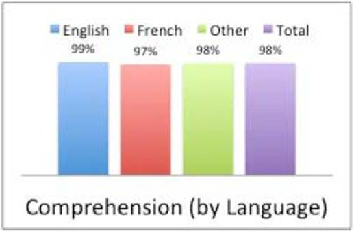Comprehension of the safety message by tested language groups. English - 99% French - 97% Other - 98% Total - 98%