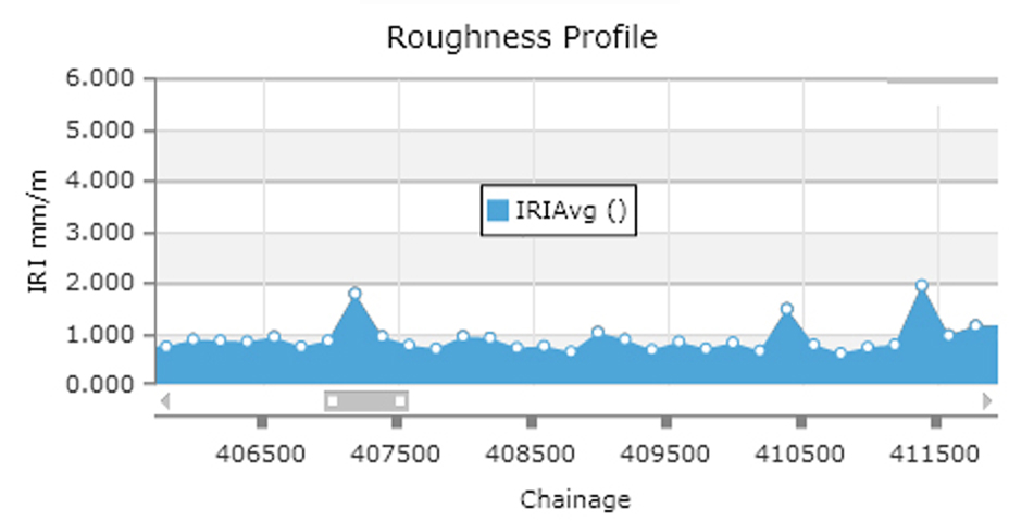 Figure 3b: Roughness Profile that is generated from the profiler data.