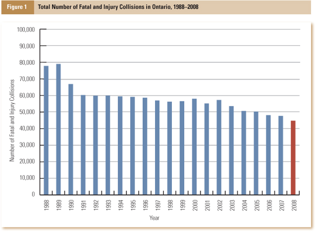 This table charts the number of fatal and injury collisions in Ontario from 1988-2007.