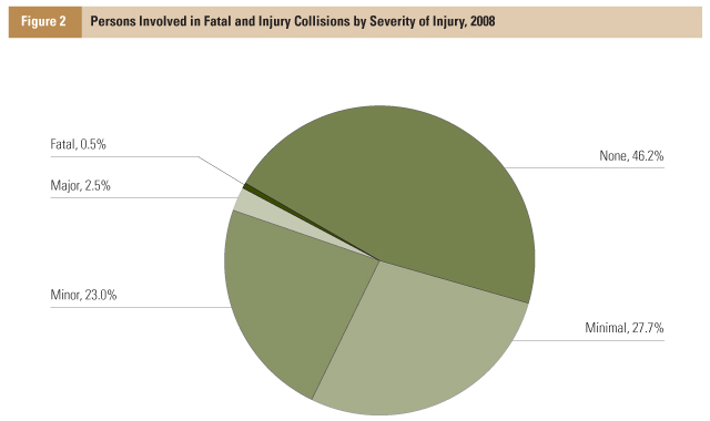 This pie chart provides a breakdown of persons involved in fatal and injury collisions by severity of injury.