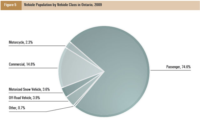 This pie graph shows a breakdown of the vehicle population in 2009 by vehicle class.