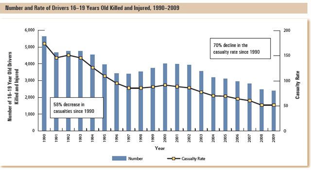 This bar graph shows the number of 16-19 year old drivers killed and injured by year, and the casualty rate (deaths and injuries) per 10,000 licensed drivers.