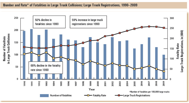 This bar graph shows the number of fatalities in large truck collisions by year, and the fatality rate by number of large trucks registered in Ontario.