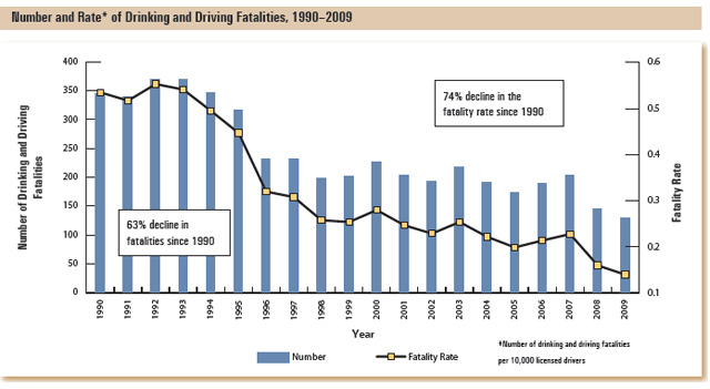 This bar graph shows the number of drinking and driving fatalities by year, and the fatality rate per 10,000 licensed drivers.