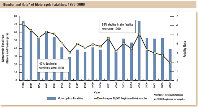 This bar graph shows the number of motorcycle fatalities (riders and passengers) by year, and the fatality rate per 10,000 motorcycle registered in Ontario.