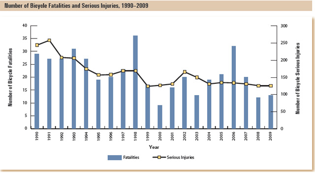This bar graph shows the number of bicycle fatalities and serious injuries by year.