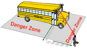 Illustration of danger zones around school bus.