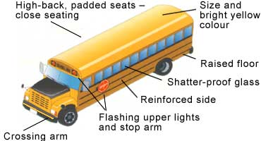 High-back, padded seats, close seating, size and bright yellow colour, raised floor, shatter-proof glass; reinforced sides, flashing lights and stop arm