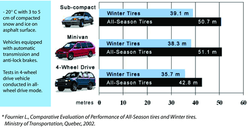 Winter tires chart