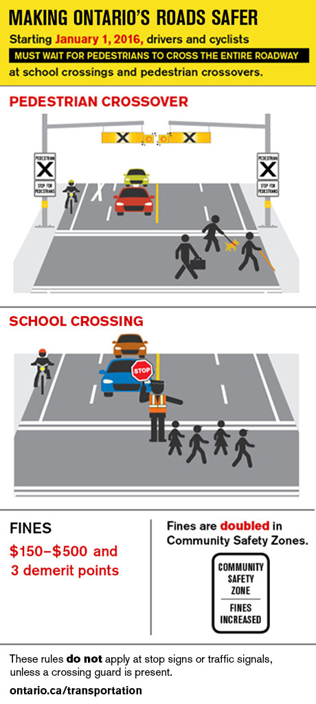 Making Ontario's Roads Safer: Starting January 1, 2016, drivers and cyclists must wait for pedestrians to cross the entire roadway at school crossings and pedestrian crossovers. Fines: $150-500 and 3 demerit points. Fines are doubled in Community Safety Zones. These rules do not apply at stop signs or traffic signals, unless a crossing guard is present.