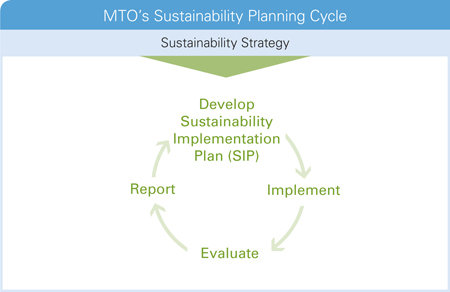 MTO's Sustainability Planning Cycle