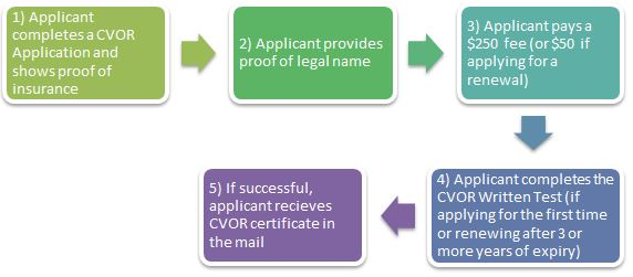 1. Applicant completes a CVOR Application and shows proof of insurance. 2. Applicant provides proof of legal name. 3. Applicant pays a $250 fee (or $50 if applying for a renewal).4. Applicant completes the CVOR Written Test (if applying for the first time or renewing after 3 or more years of expiry). 5. If successful, applicant receives CVOR certificate in the mail