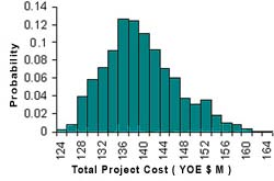 Photo of probability and total project cost