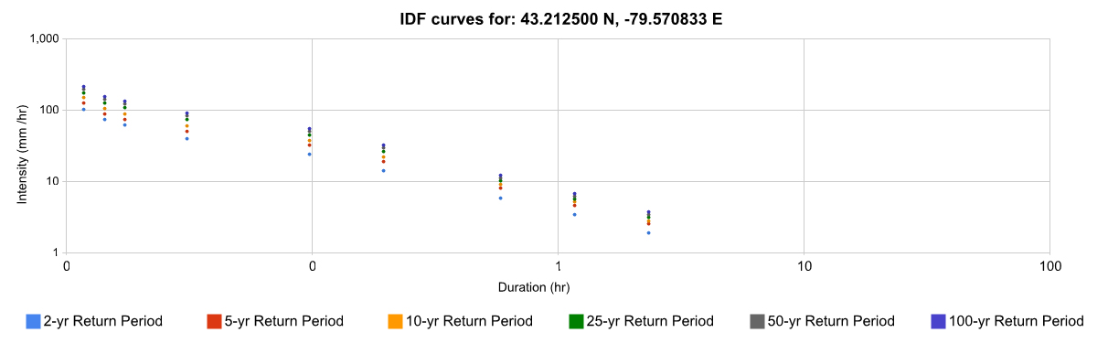 Figure 3: Graphical presentation of the IDF curve by the interface tool.