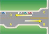 This illustration shows how to share the road with municipal buses, where there are indented bays for buses on the road, before and after intersections, as well as bus stops between legally parked cars.