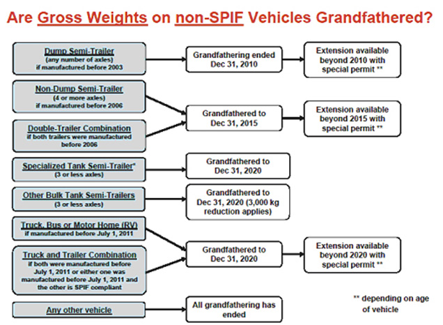 Vehicle Grandfathering Flowchart