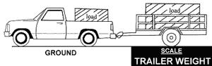 Illustration of weighing the trailer only, with the trailer attached to the truck