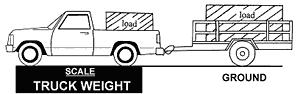 Illustration of weighing a truck only, with the trailer attached